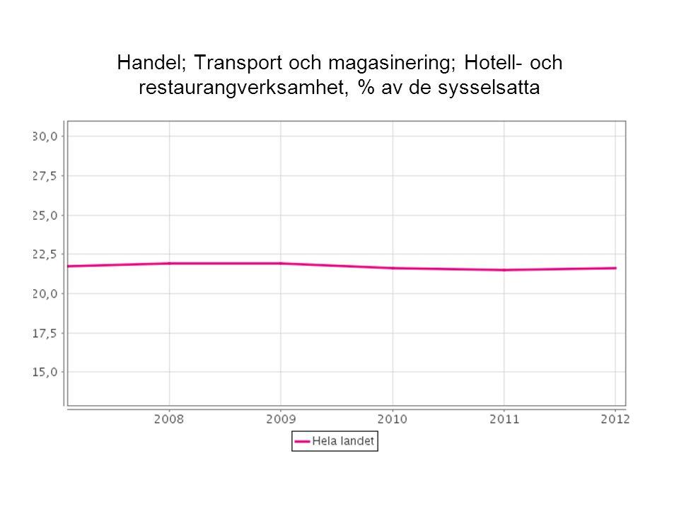 Handel; Transport och magasinering; Hotell- och restaurangverksamhet, % av de sysselsatta