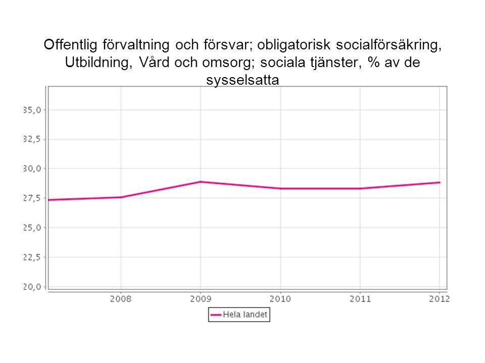 Offentlig förvaltning och försvar; obligatorisk socialförsäkring, Utbildning, Vård och omsorg; sociala tjänster, % av de sysselsatta