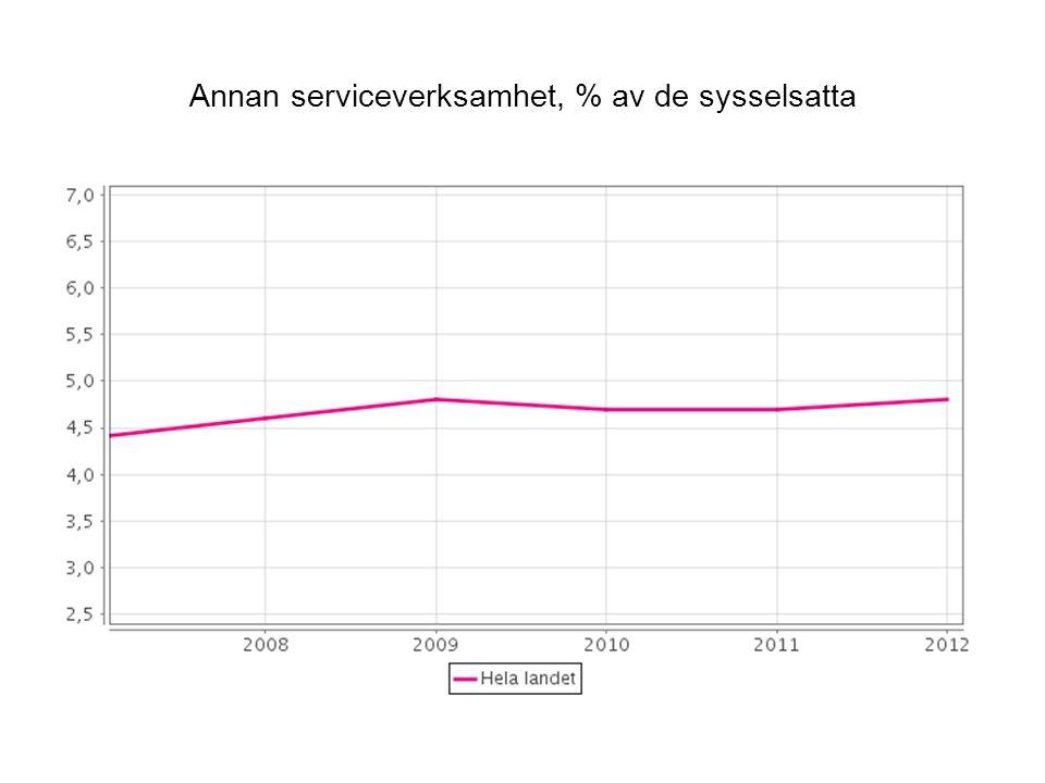Annan serviceverksamhet, % av de sysselsatta
