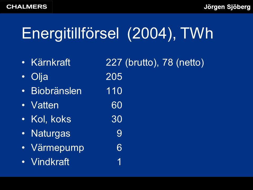 Jörgen Sjöberg Energitillförsel(2004), TWh Kärnkraft227 (brutto), 78 (netto) Olja205 Biobränslen110 Vatten 60 Kol, koks 30 Naturgas 9 Värmepump 6 Vindkraft 1
