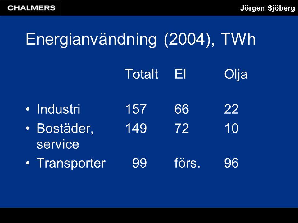 Jörgen Sjöberg Energianvändning (2004), TWh TotaltElOlja Industri157 66 22 Bostäder, 149 72 10 service Transporter 99 förs.96