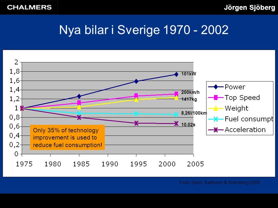 Jörgen Sjöberg Nya bilar i Sverige 1970 - 2002 Only 35% of technology improvement is used to reduce fuel consumption.