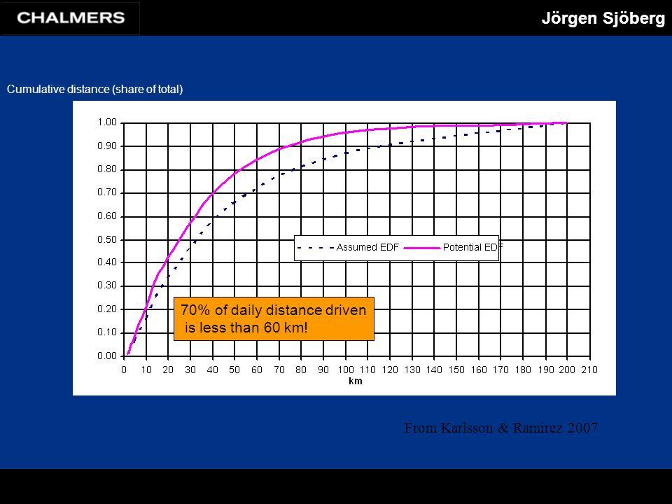Jörgen Sjöberg From Karlsson & Ramirez 2007 70% of daily distance driven is less than 60 km.