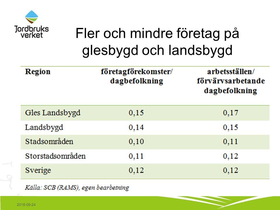 Fler och mindre företag på glesbygd och landsbygd 2016-09-24