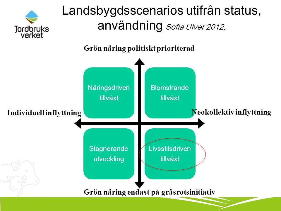 Landsbygdsscenarios utifrån status, användning Sofia Ulver 2012, Neokollektiv inflyttning Individuell inflyttning Grön näring politiskt prioriterad Grön näring endast på gräsrotsinitiativ