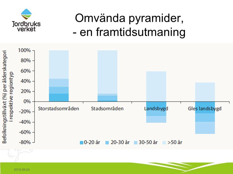 Omvända pyramider, - en framtidsutmaning 2016-09-24