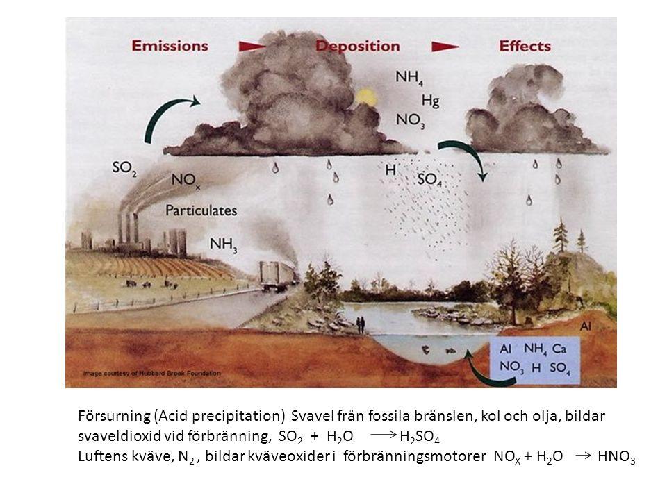 Försurning (Acid precipitation) Svavel från fossila bränslen, kol och olja, bildar svaveldioxid vid förbränning, SO 2 + H 2 O H 2 SO 4 Luftens kväve, N 2, bildar kväveoxider i förbränningsmotorer NO X + H 2 O HNO 3