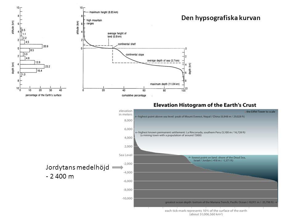 Den hypsografiska kurvan Jordytans medelhöjd - 2 400 m