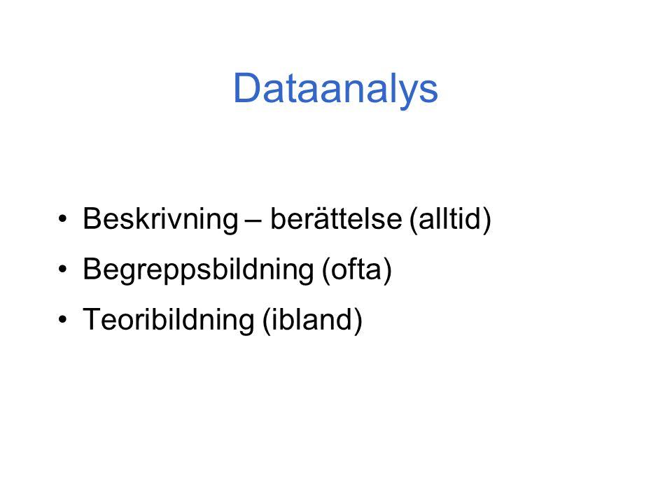 Dataanalys Beskrivning – berättelse (alltid) Begreppsbildning (ofta) Teoribildning (ibland)