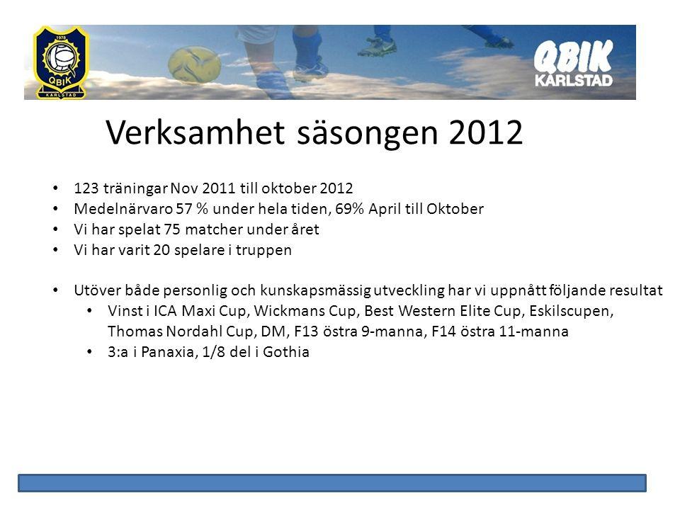Verksamhet säsongen 2012 123 träningar Nov 2011 till oktober 2012 Medelnärvaro 57 % under hela tiden, 69% April till Oktober Vi har spelat 75 matcher