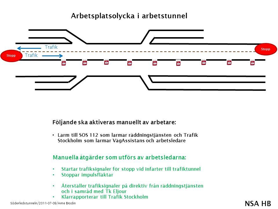 NSA HB Söderledstunneln/2011-07-09/Arne Brodin Följande ska aktiveras manuellt av trafikant: Larm till SOS 112 som larmar räddningstjänsten och Trafik Stockholm som larmar VägAssistans och arbetsledare Olycka i Trafiktunnel Trafik Stopp Manuella åtgärder från arbetsledaren: Startar trafiksignaler för stopp vid infarter till trafiktunnel Stoppar impulsfläktar Återställer trafiksignaler på direktiv från räddningstjänsten och i samråd med Tk Eljour Klarrapporterar till Trafik Stockholm