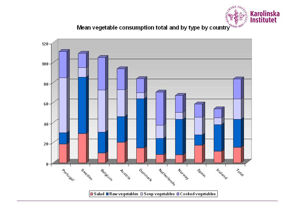 Grönsaksintaget, genomsnitt och 95% CI per land Grams/day