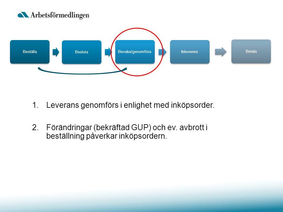 1.Leverans genomförs i enlighet med inköpsorder. 2.Förändringar (bekräftad GUP) och ev. avbrott i beställning påverkar inköpsordern. BeställaBeslutaBe