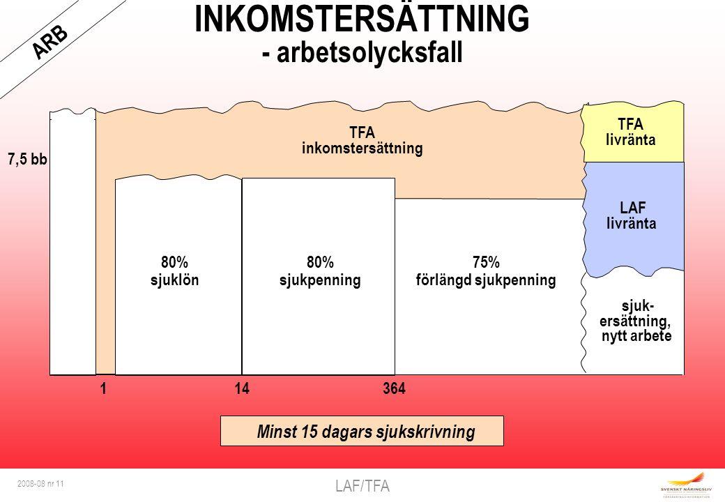 LAF/TFA 2008-08 nr 11 TFA inkomstersättning INKOMSTERSÄTTNING - arbetsolycksfall Lön 7,5 bb 1 14 364 Minst 15 dagars sjukskrivning ARB TFA livränta sjuk- ersättning, nytt arbete LAF livränta 75% förlängd sjukpenning 80% sjuklön 80% sjukpenning