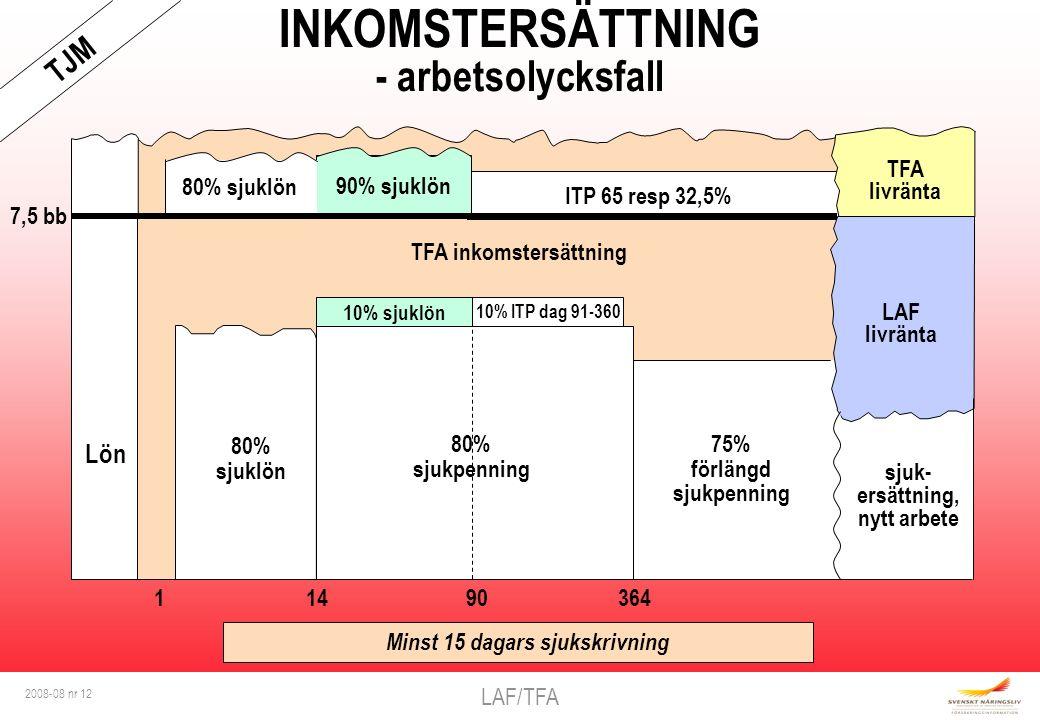 LAF/TFA 2008-08 nr 12 7,5 bb INKOMSTERSÄTTNING - arbetsolycksfall TFA inkomstersättning Lön 10% sjuklön ITP 65 resp 32,5% 1 14 90 364 10% ITP dag 91-3