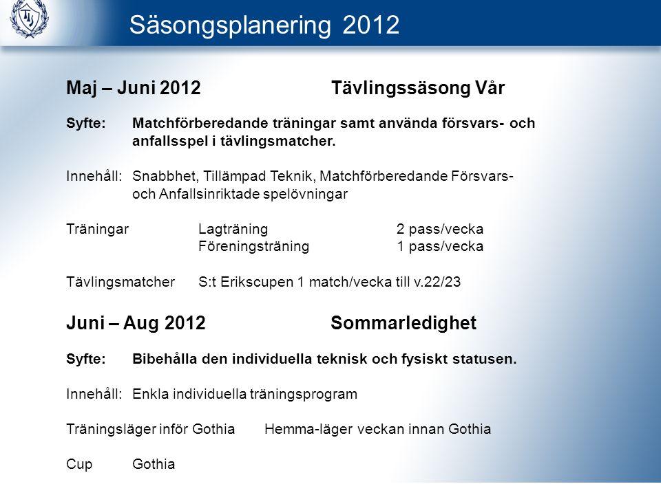 Säsongsplanering 2012 Maj – Juni 2012Tävlingssäsong Vår Syfte:Matchförberedande träningar samt använda försvars- och anfallsspel i tävlingsmatcher.