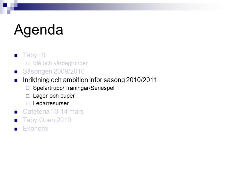Agenda Täby IS  Idé och värdegrunder Säsongen 2009/2010 Inriktning och ambition inför säsong 2010/2011  Spelartrupp/Träningar/Seriespel  Läger och cuper  Ledarresurser Cafeteria 13-14 mars Täby Open 2010 Ekonomi