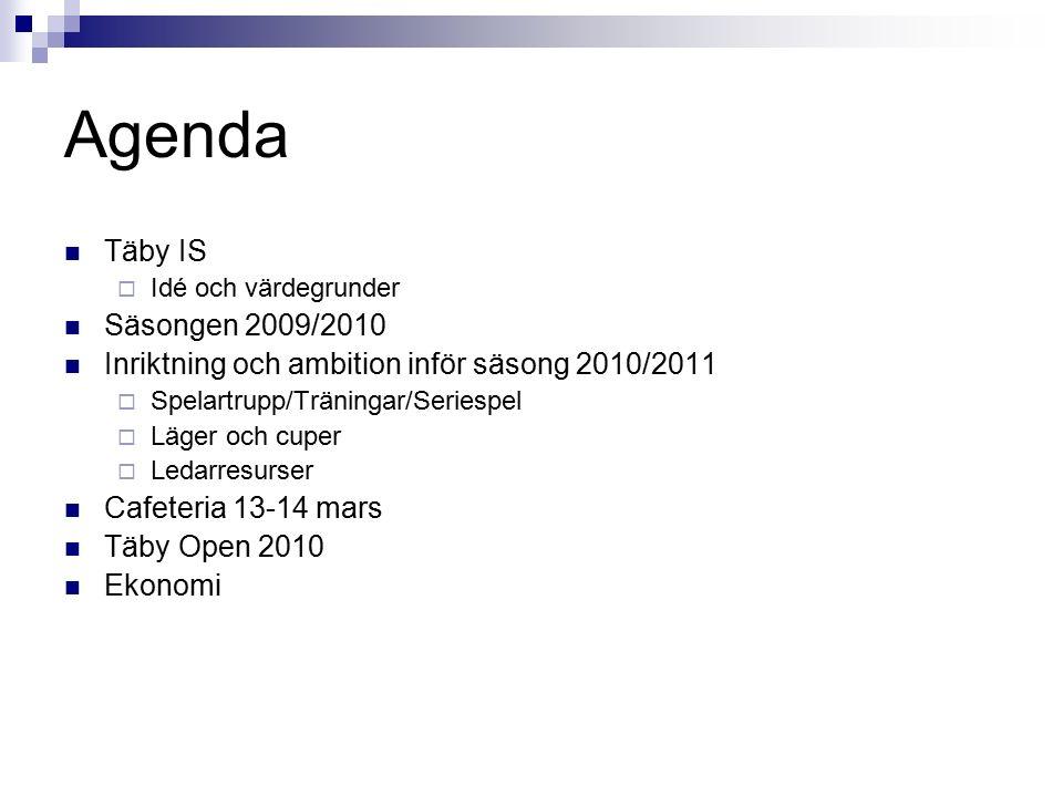 Täby Open P98 hallansvariga Lördag och söndag 10-11 april  Sekretariat matchprotokoll - matchklocka  Resultatuppdatering på Täby Open hemsida  Speaker  Musik  Cafeteria  Anslå matchprogram  Tilldela omklädningsrum för lagen  Städa