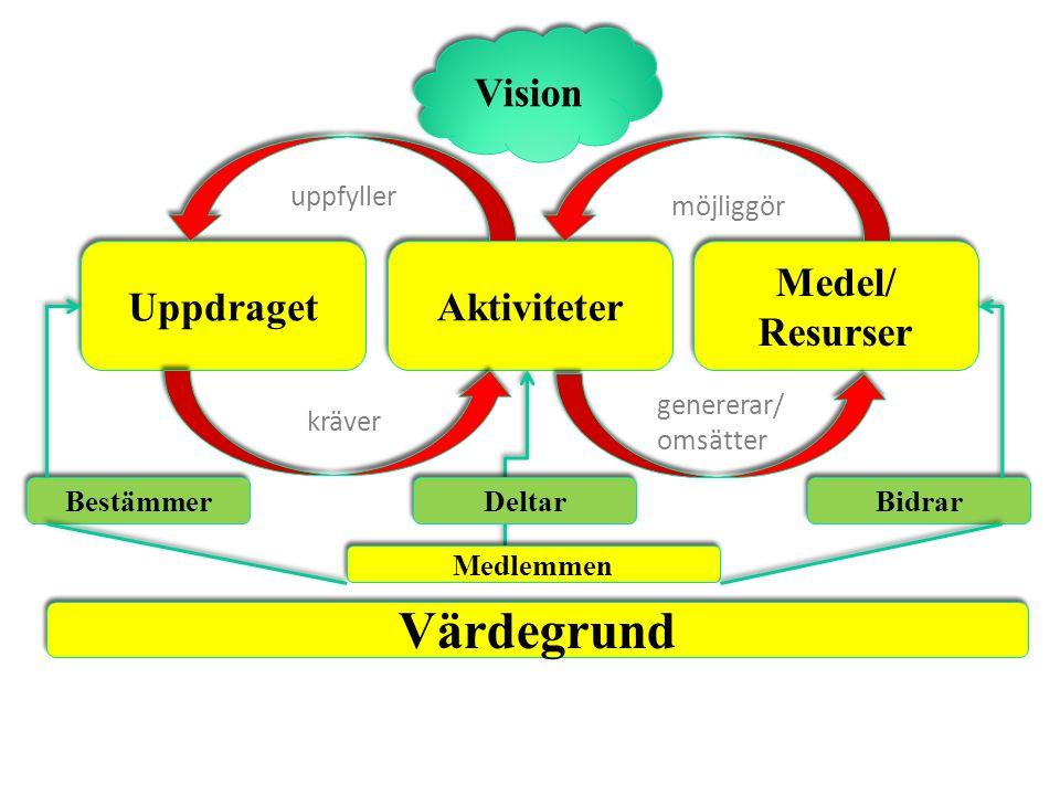 Aktiviteter Medel/ Resurser Uppdraget Bestämmer Deltar Bidrar Vision Medlemmen Värdegrund kräver genererar/ omsätter uppfyller möjliggör