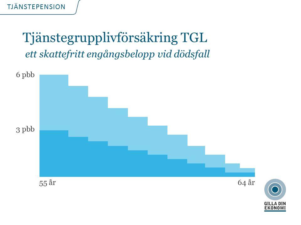TJÄNSTEPENSION 6 pbb 3 pbb 55 år64 år Tjänstegrupplivförsäkring TGL ett skattefritt engångsbelopp vid dödsfall