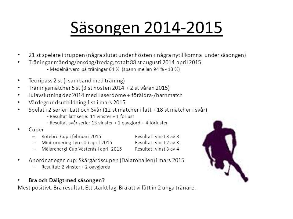Säsongen 2014-2015 21 st spelare i truppen (några slutat under hösten + några nytillkomna under säsongen) Träningar måndag/onsdag/fredag, totalt 88 st