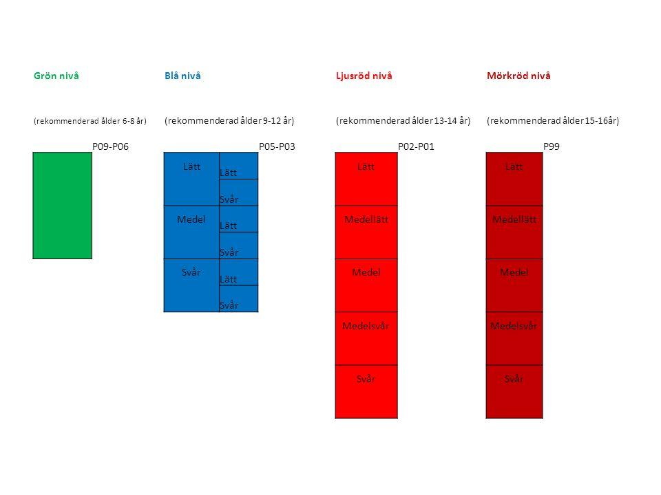 Grön nivåBlå nivåLjusröd nivåMörkröd nivå (rekommenderad ålder 6-8 år) (rekommenderad ålder 9-12 år)(rekommenderad ålder 13-14 år)(rekommenderad ålder 15-16år) P09-P06P05-P03P02-P01P99 Lätt Svår Medel Lätt Medellätt Svår Lätt Medel Svår Medelsvår Svår