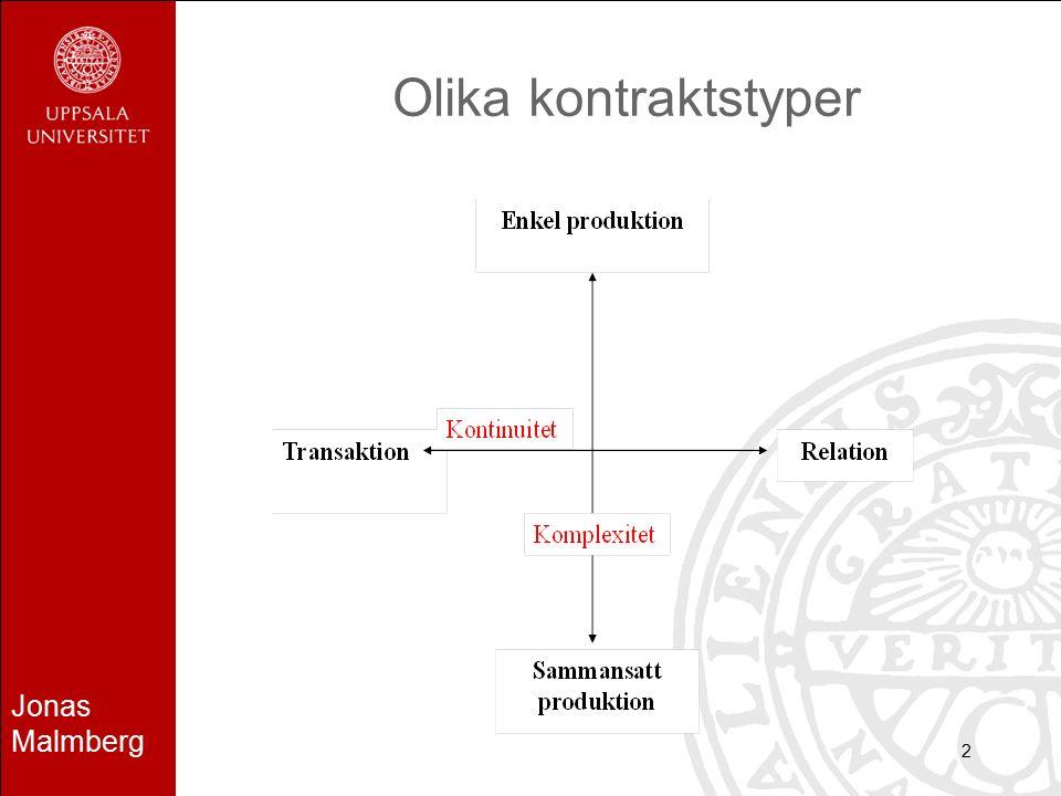 Jonas Malmberg 2 Olika kontraktstyper