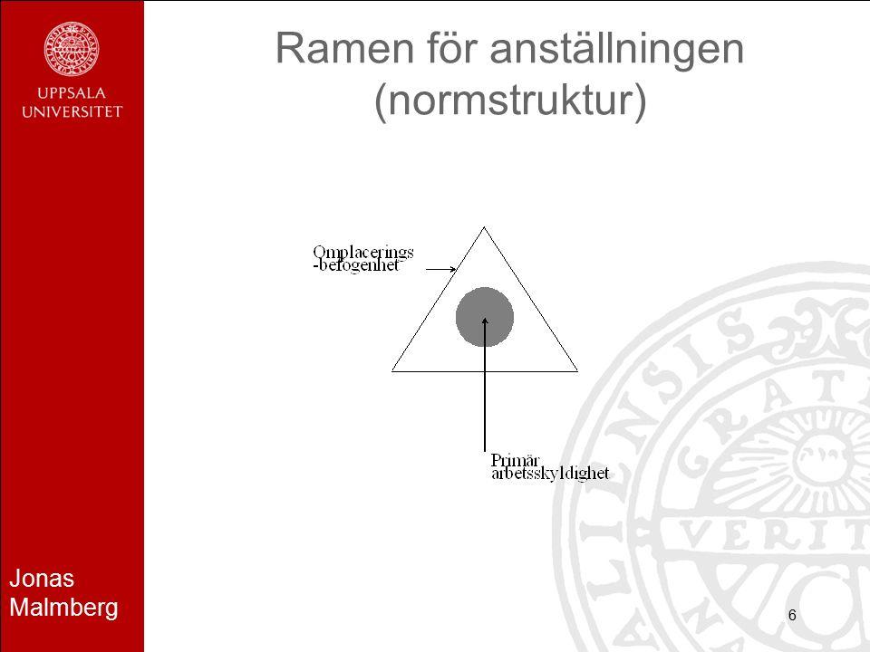 Jonas Malmberg 6 Ramen för anställningen (normstruktur)