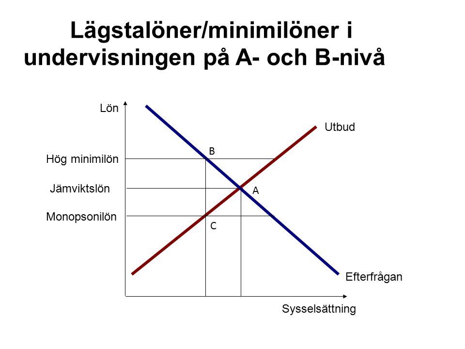 Lägstalöner/minimilöner i undervisningen på A- och B-nivå Sysselsättning Lön Utbud Efterfrågan Hög minimilön Jämviktslön Monopsonilön A B C