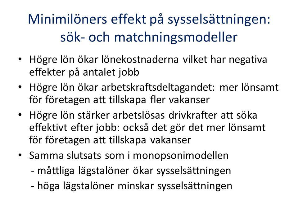 Minimilöners effekt på sysselsättningen: sök- och matchningsmodeller Högre lön ökar lönekostnaderna vilket har negativa effekter på antalet jobb Högre lön ökar arbetskraftsdeltagandet: mer lönsamt för företagen att tillskapa fler vakanser Högre lön stärker arbetslösas drivkrafter att söka effektivt efter jobb: också det gör det mer lönsamt för företagen att tillskapa vakanser Samma slutsats som i monopsonimodellen - måttliga lägstalöner ökar sysselsättningen - höga lägstalöner minskar sysselsättningen