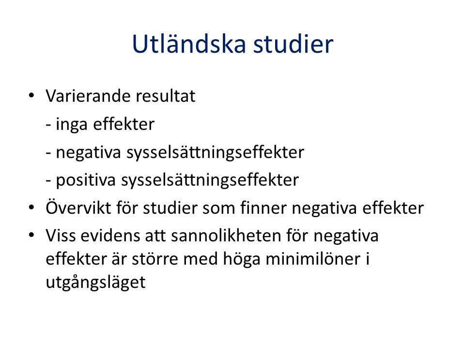Utländska studier Varierande resultat - inga effekter - negativa sysselsättningseffekter - positiva sysselsättningseffekter Övervikt för studier som finner negativa effekter Viss evidens att sannolikheten för negativa effekter är större med höga minimilöner i utgångsläget