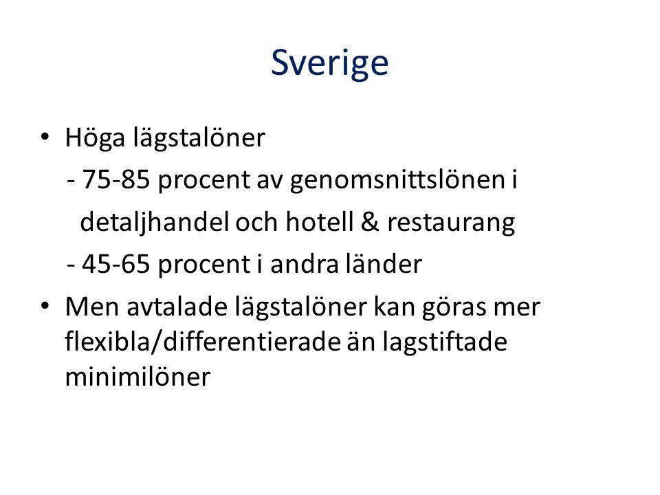 Sverige Höga lägstalöner - 75-85 procent av genomsnittslönen i detaljhandel och hotell & restaurang - 45-65 procent i andra länder Men avtalade lägstalöner kan göras mer flexibla/differentierade än lagstiftade minimilöner