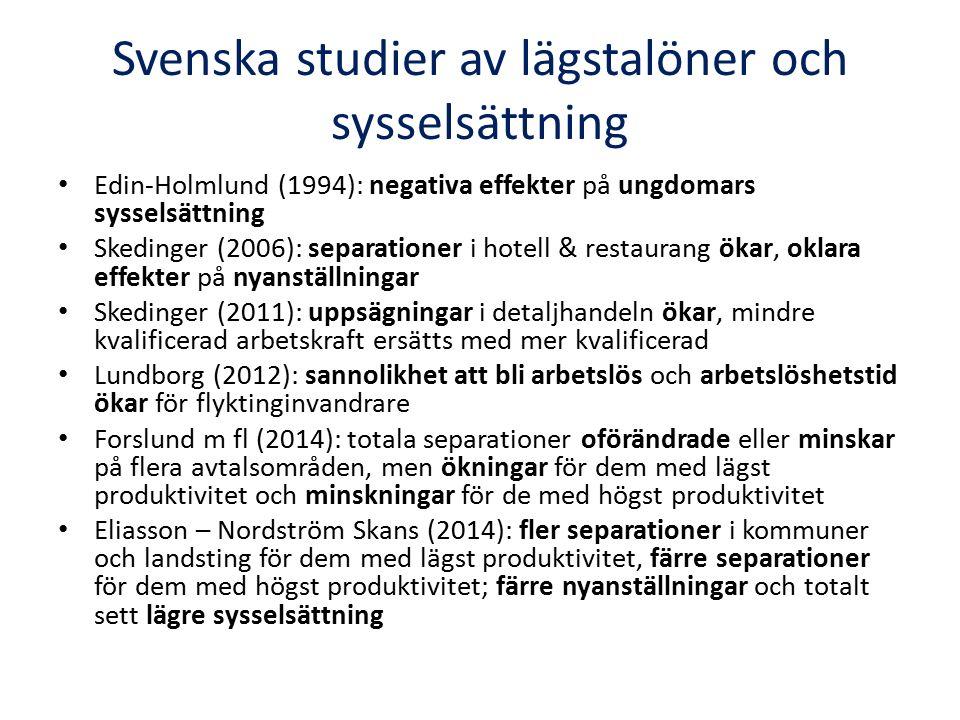 Svenska studier av lägstalöner och sysselsättning Edin-Holmlund (1994): negativa effekter på ungdomars sysselsättning Skedinger (2006): separationer i hotell & restaurang ökar, oklara effekter på nyanställningar Skedinger (2011): uppsägningar i detaljhandeln ökar, mindre kvalificerad arbetskraft ersätts med mer kvalificerad Lundborg (2012): sannolikhet att bli arbetslös och arbetslöshetstid ökar för flyktinginvandrare Forslund m fl (2014): totala separationer oförändrade eller minskar på flera avtalsområden, men ökningar för dem med lägst produktivitet och minskningar för de med högst produktivitet Eliasson – Nordström Skans (2014): fler separationer i kommuner och landsting för dem med lägst produktivitet, färre separationer för dem med högst produktivitet; färre nyanställningar och totalt sett lägre sysselsättning