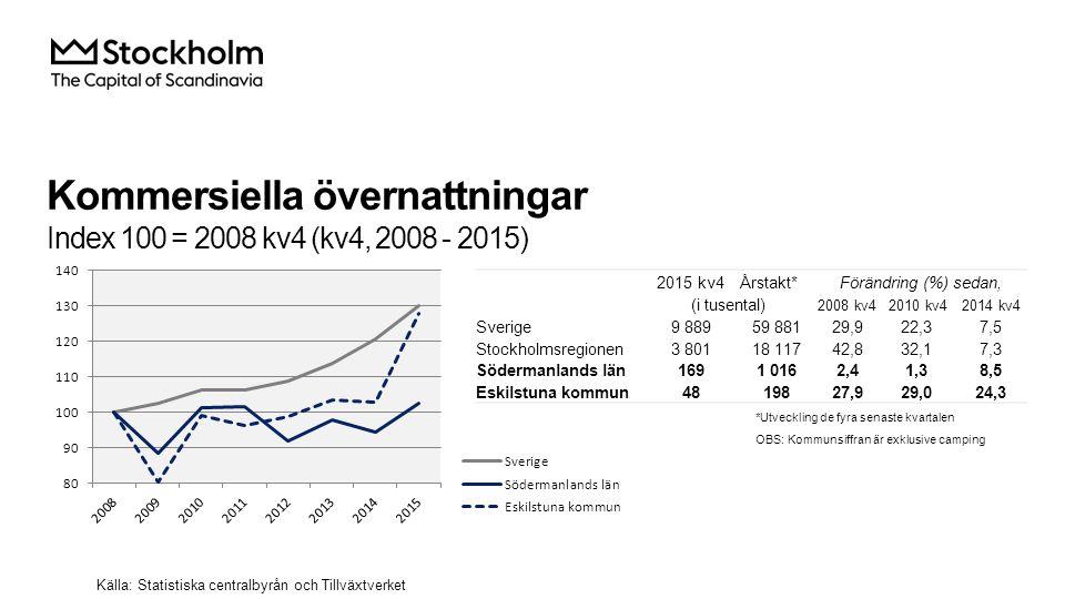 Kommersiella övernattningar Index 100 = 2008 kv4 (kv4, 2008 - 2015) Källa: Statistiska centralbyrån och Tillväxtverket 2015 kv4Årstakt*Förändring (%) sedan, (i tusental) 2008 kv42010 kv42014 kv4 Sverige 9 88959 88129,922,37,5 Stockholmsregionen 3 80118 11742,832,17,3 Södermanlands län 1691 0162,41,38,5 Eskilstuna kommun 4819827,929,024,3 *Utveckling de fyra senaste kvartalen OBS: Kommunsiffran är exklusive camping