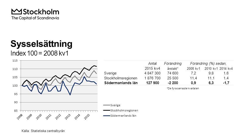 Sysselsättning i Södermanlands län Källa: Statistiska centralbyrån AntalFörändringFörändring (%) sedan, 2015 kv4Årstakt*2008 kv12010 kv12014 kv4 Total 127 900-2 2000,96,3-1,7 Jordbruk, skogsbruk & fiske 0-3 000-100,0 Tillverkning & utvinning, energi och miljö 18 200-200-24,8-5,2-1,1 därav Tillverkning av verkstadsvaror 11 200800-22,212,07,7 Byggverksamhet 10 300-2007,35,1-1,9 Handel 13 300-1 500-8,9-5,0-10,1 Transport 5 900-1 100-20,3-4,8-15,7 Hotell och restaurang 0-4 100-100,0 Information & kommunikation 3 100-400-20,563,2-11,4 Personliga & kulturella tjänster 4 500-1 100-8,2-19,6 Finansiell verksamhet, företagstjänster 17 500-1 40049,623,2-7,4 Offentlig förvalting 8 7001 20017,642,616,0 Utbildning 16 30090010,93,25,8 Vård och omsorg 25 1003 70010,130,117,3 Uppgift saknas 00 Sysselsatta i Sverige 127 700-2 3001,06,9-1,8 Sysselsatta utomlands 0-100-100,0 *De fyra senaste kvartalen