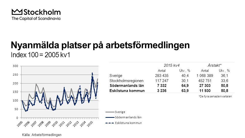 Varslade personer Index 100 = 2005 kv1 Källa: Arbetsförmedlingen 2015 kv4Årstakt* AntalUtv., %AntalUtv., % Sverige9 692-13,543 142-8,4 Stockholmsregionen4 505-2,018 415-0,7 Södermanlands län314-44,61 45718,5 Eskilstuna kommun66-73,0339-11,3 *De fyra senaste kvartalen