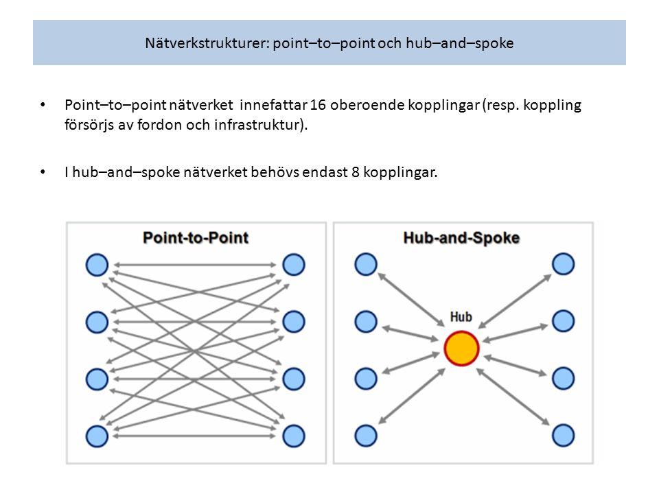 Nätverkstrukturer: point–to–point och hub–and–spoke Point–to–point nätverket innefattar 16 oberoende kopplingar (resp. koppling försörjs av fordon och