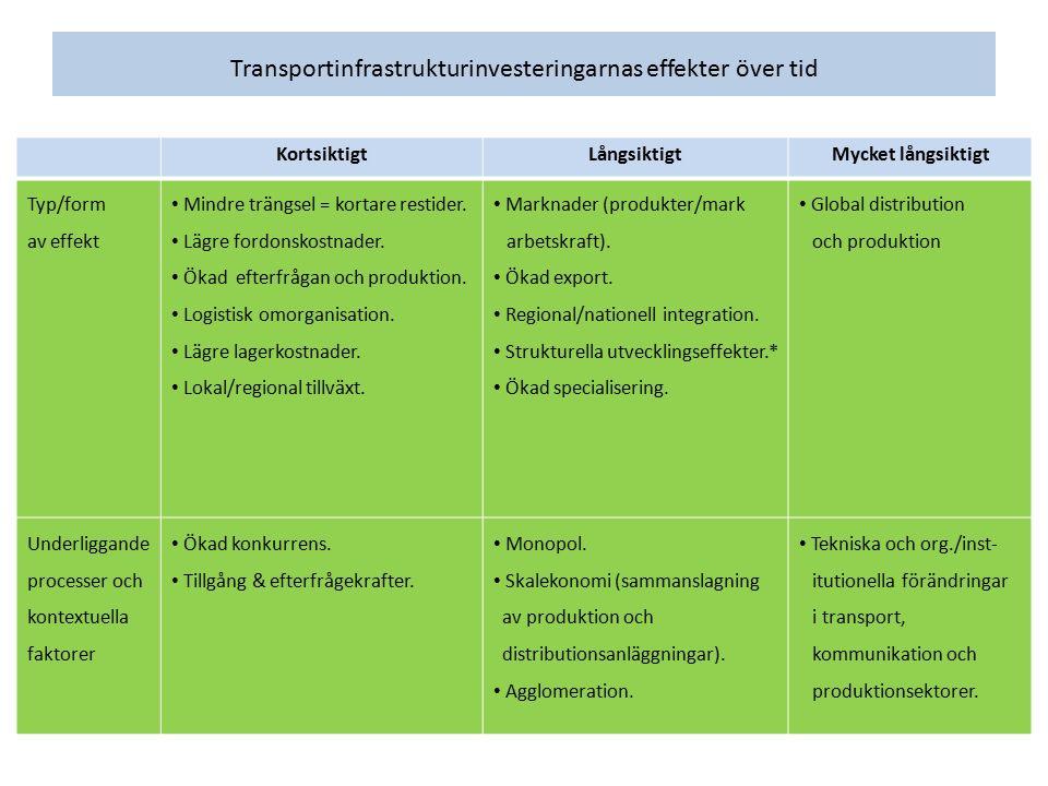 Transportinfrastrukturinvesteringarnas effekter över tid KortsiktigtLångsiktigtMycket långsiktigt Typ/form av effekt Mindre trängsel = kortare restide