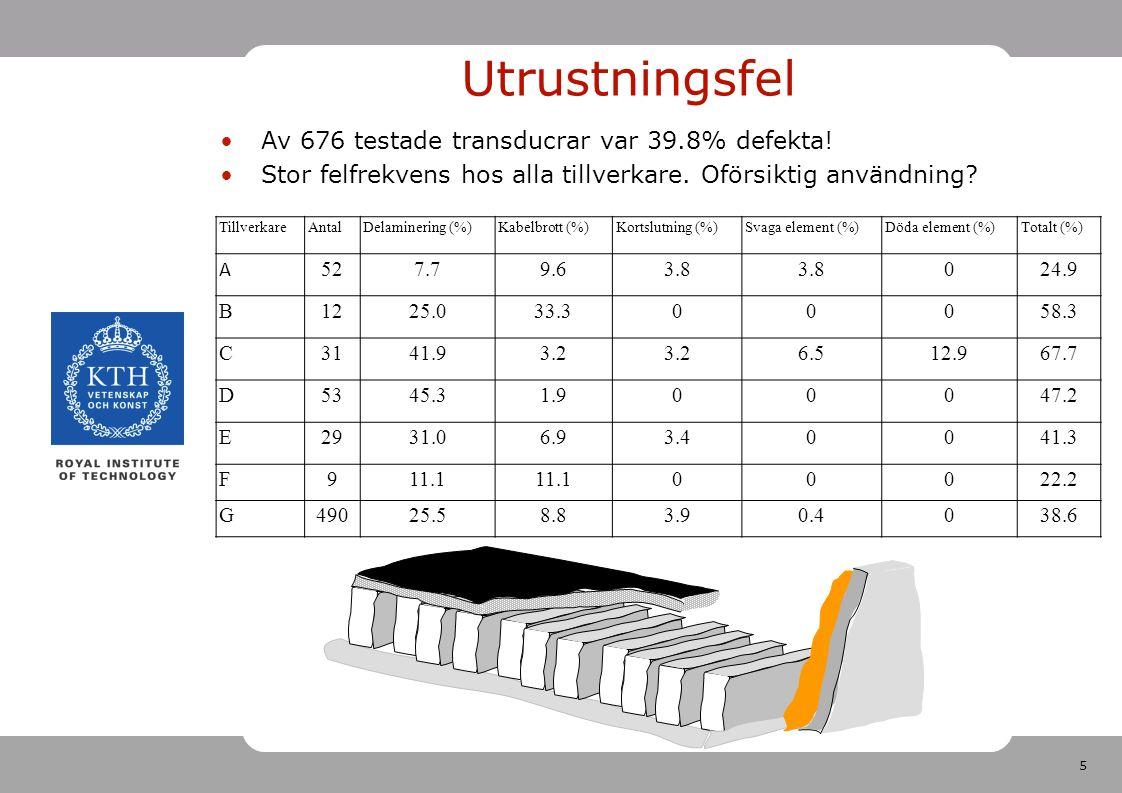 5 Utrustningsfel Av 676 testade transducrar var 39.8% defekta.