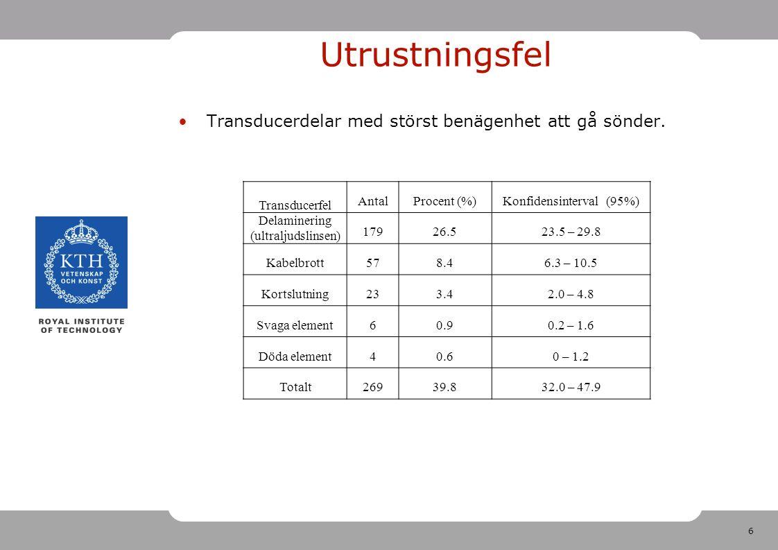 6 Transducerfel AntalProcent (%)Konfidensinterval (95%) Delaminering (ultraljudslinsen) 17926.523.5 – 29.8 Kabelbrott578.46.3 – 10.5 Kortslutning233.42.0 – 4.8 Svaga element60.90.2 – 1.6 Döda element40.60 – 1.2 Totalt26939.832.0 – 47.9 Utrustningsfel Transducerdelar med störst benägenhet att gå sönder.