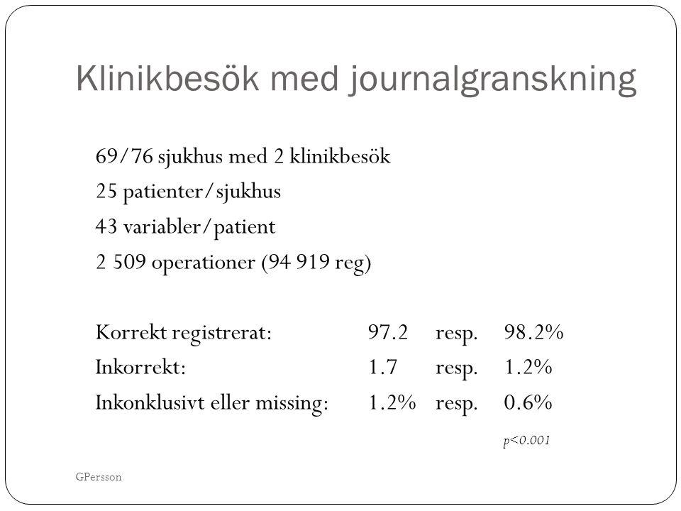 Klinikbesök med journalgranskning 69/76 sjukhus med 2 klinikbesök 25 patienter/sjukhus 43 variabler/patient 2 509 operationer (94 919 reg) Korrekt registrerat: 97.2 resp.
