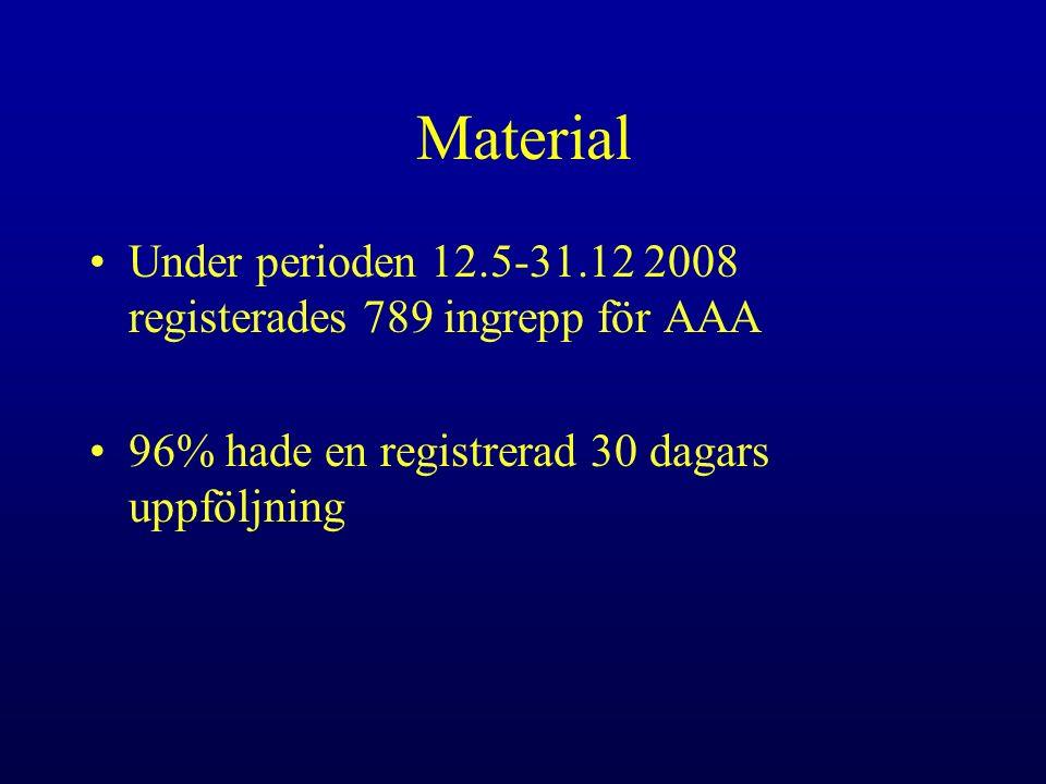 Material Under perioden 12.5-31.12 2008 registerades 789 ingrepp för AAA 96% hade en registrerad 30 dagars uppföljning