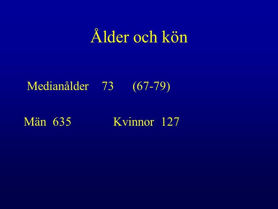 Ålder och kön Medianålder 73 (67-79) Män 635 Kvinnor 127