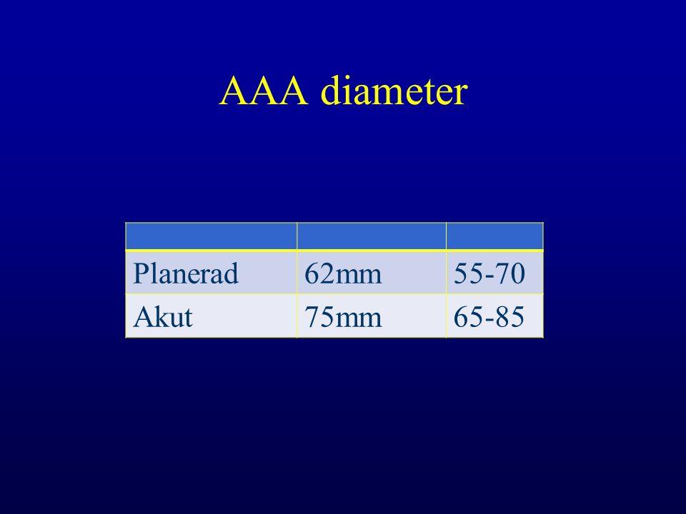 AAA diameter Planerad62mm55-70 Akut75mm65-85