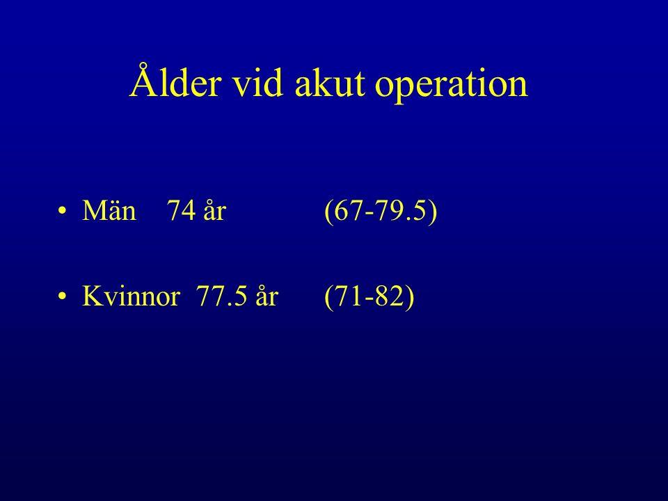 Ålder vid akut operation Män 74 år (67-79.5) Kvinnor 77.5 år (71-82)