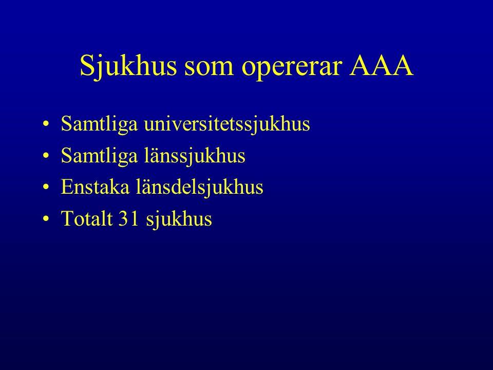 Sjukhus som opererar AAA Samtliga universitetssjukhus Samtliga länssjukhus Enstaka länsdelsjukhus Totalt 31 sjukhus