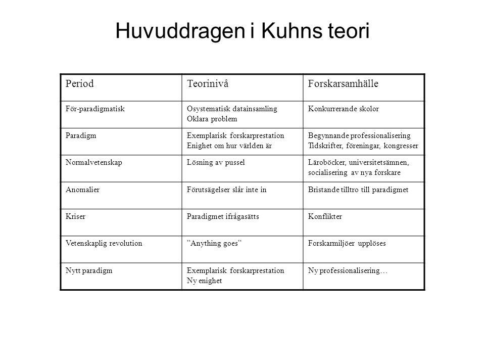 Huvuddragen i Kuhns teori PeriodTeorinivåForskarsamhälle För-paradigmatiskOsystematisk datainsamling Oklara problem Konkurrerande skolor ParadigmExemp