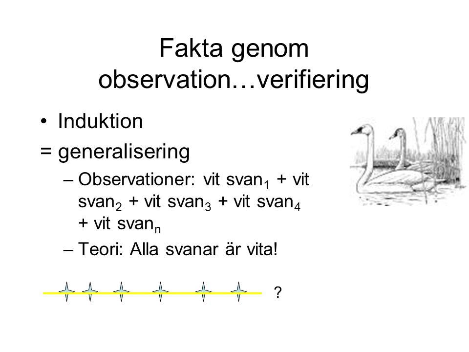 Fakta genom observation…verifiering Induktion = generalisering –Observationer: vit svan 1 + vit svan 2 + vit svan 3 + vit svan 4 + vit svan n –Teori: