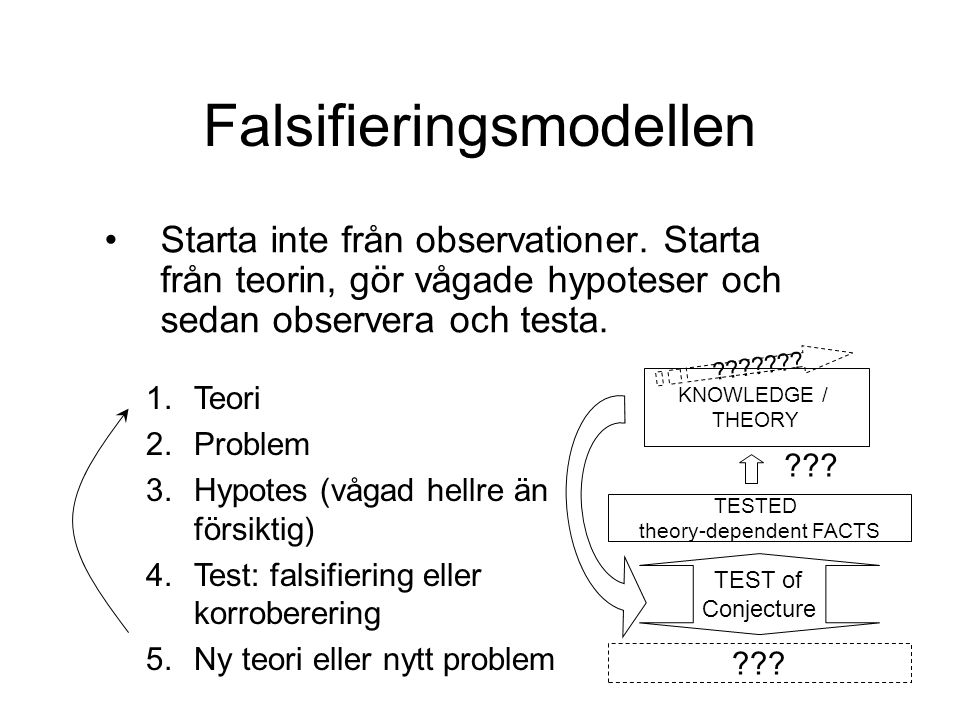 1.Teori 2.Problem 3.Hypotes (vågad hellre än försiktig) 4.Test: falsifiering eller korroberering 5.Ny teori eller nytt problem Falsifieringsmodellen Starta inte från observationer.