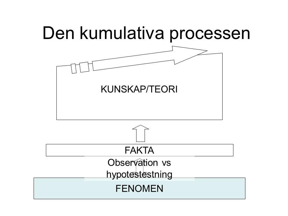 FENOMEN KUNSKAP/TEORI Den kumulativa processen FAKTA Observation vs hypotestestning